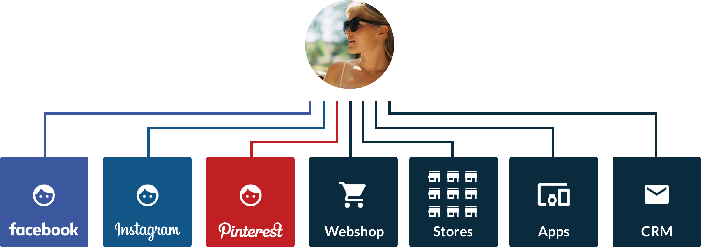 Customer Platform - unify data to understand, serve and market to ...